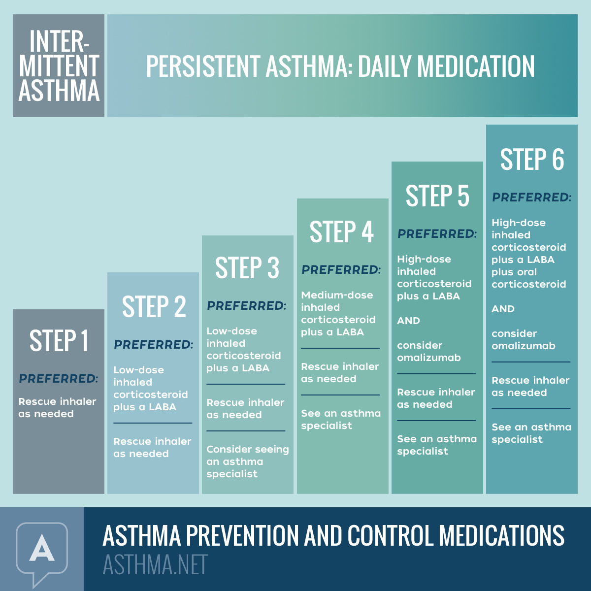 Management of adult onset asthma