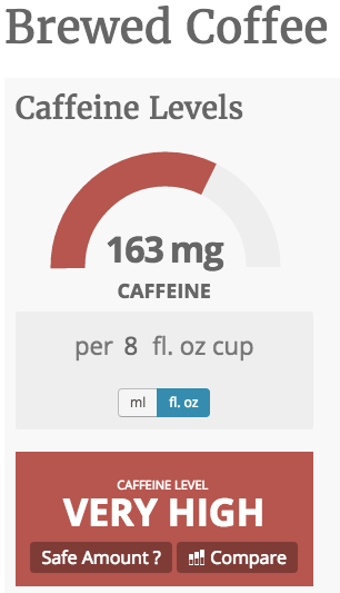 Caffeine Informer: Brewed Coffee - 163 mg caffeine per cup - Very High.