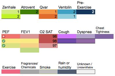 Color legend for heatmap
