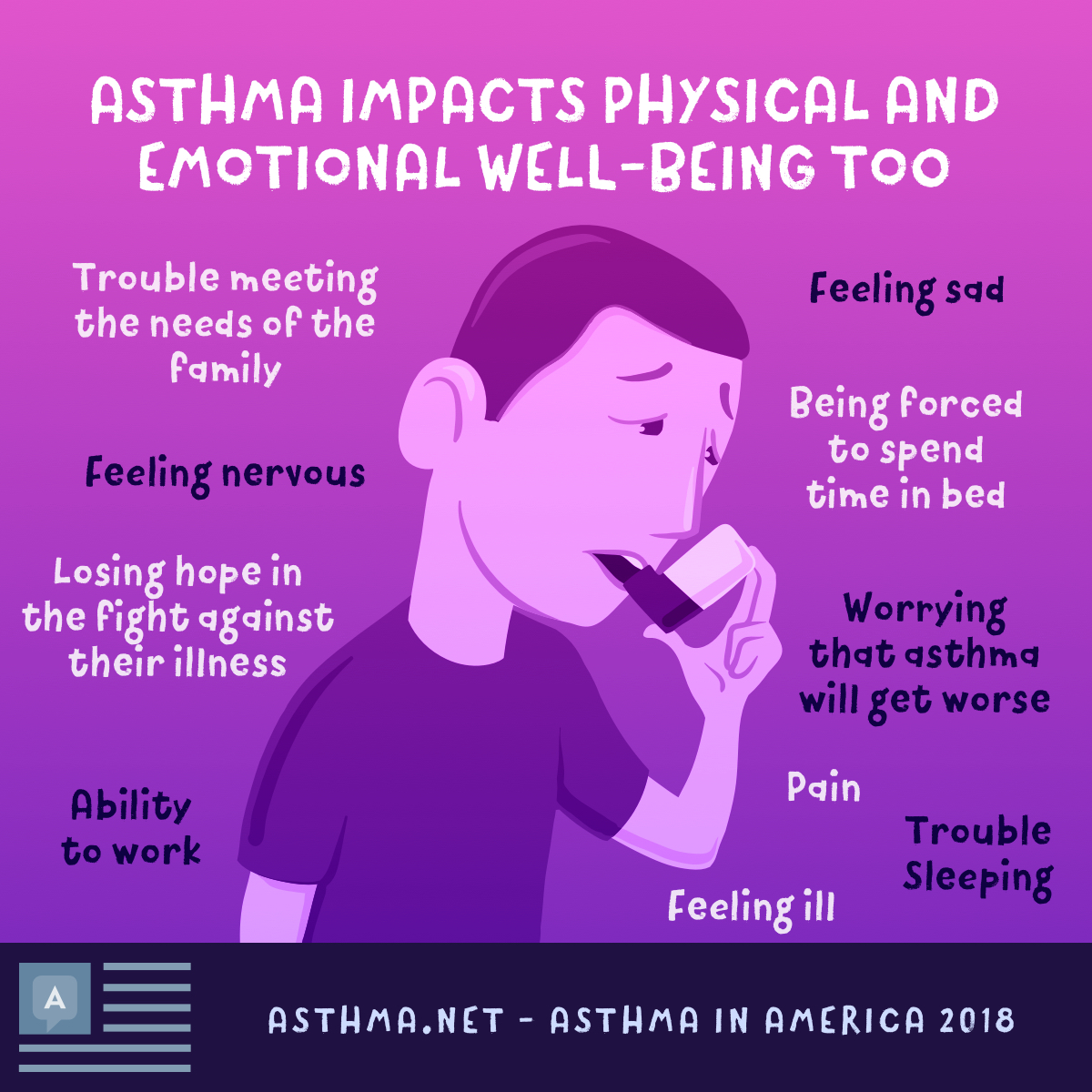Asthma symptoms impact physical and emotional well-being