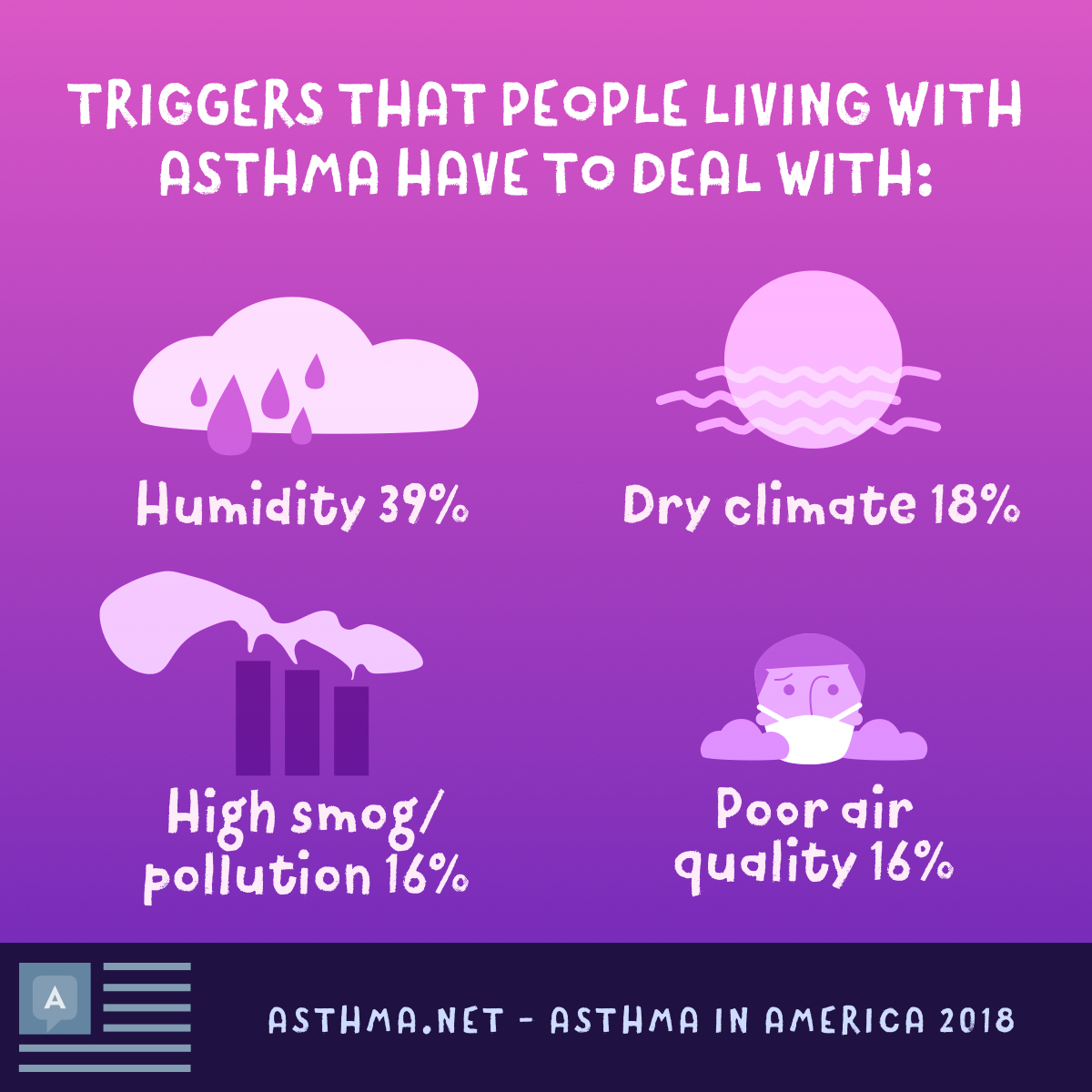 People with asthma have to deal with triggers like humidity, dry climate, pollution, and poor air quality