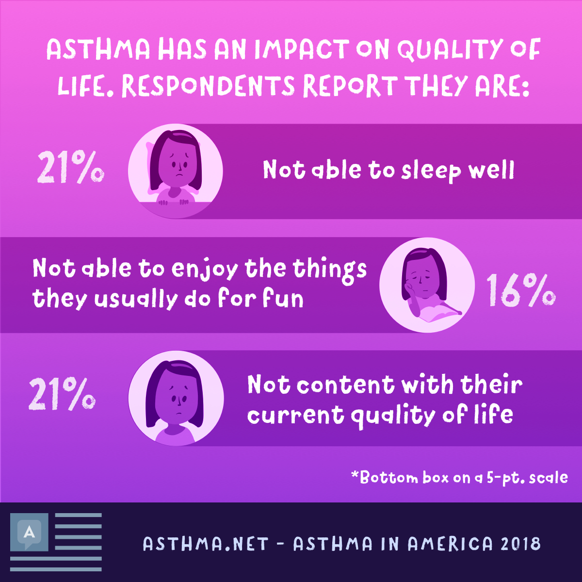 Asthma impacts one's quality of life too