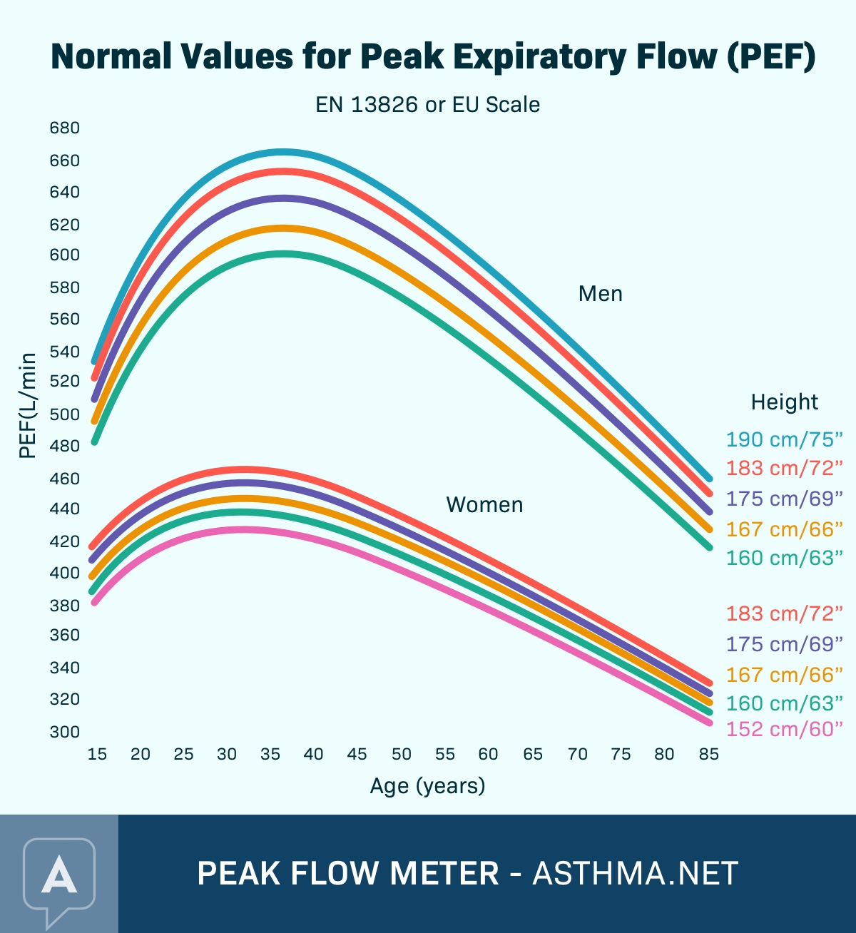 Graph of Normal Values for Peak Expiratory Flow for men and women, peaking around age 35 to 40