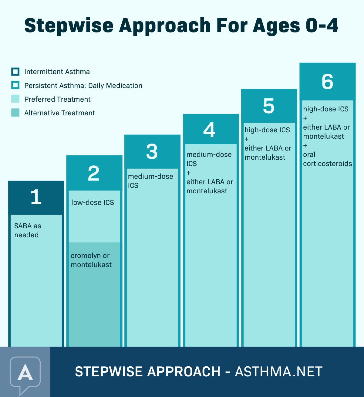 Stepwise Approach For Ages 0-4