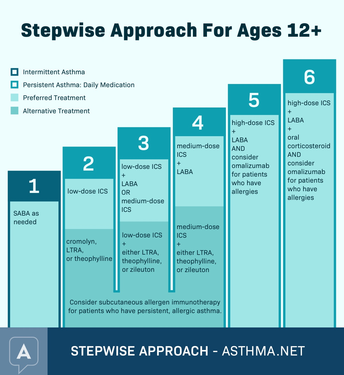 Asthma Treatment Steps Prevention Control Medications