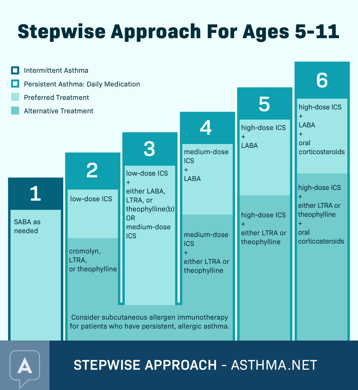 Stepwise Approach For Ages 5-11