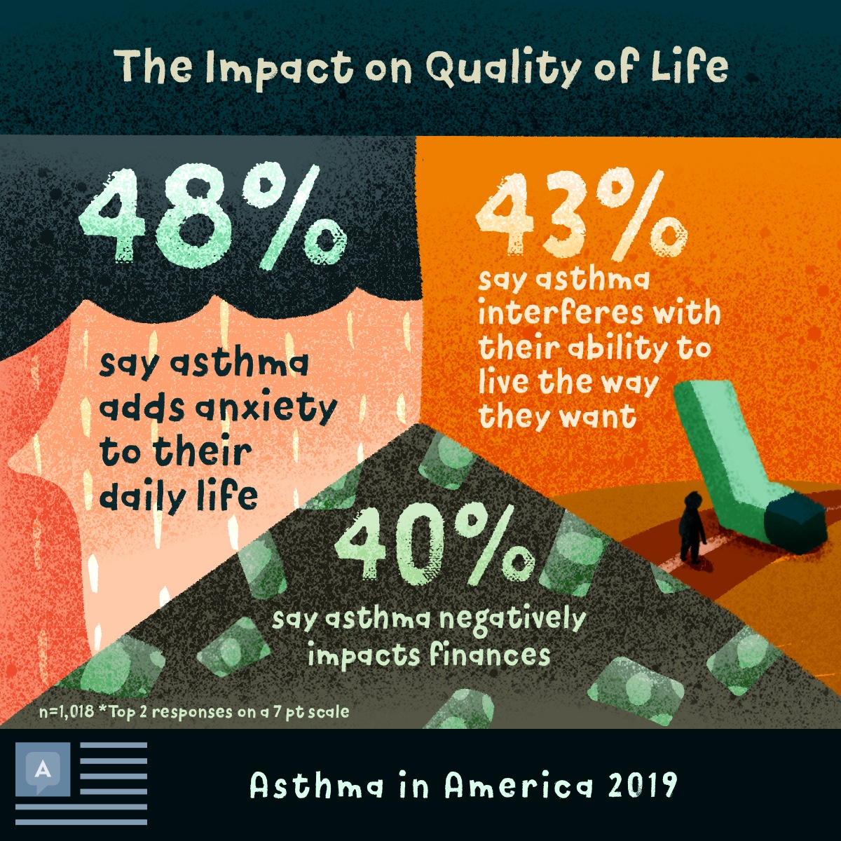 48% asthma adds anxiety to life, 43% asthma interferes with how they want to live, 40% asthma negatively impacts finances