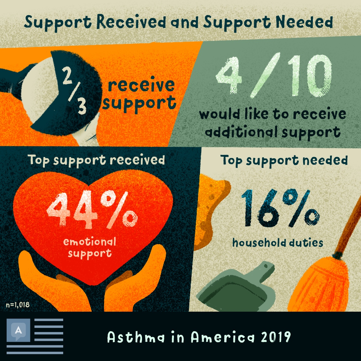 Two-thirds of people with asthma receive support. 44% receive emotional support, 16% need support with household duties.