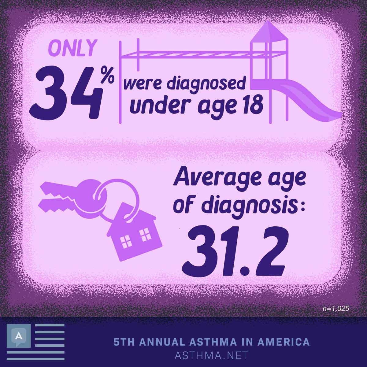 Only 34% were diagnosed under age 18, Average age of diagnosis: 31.2