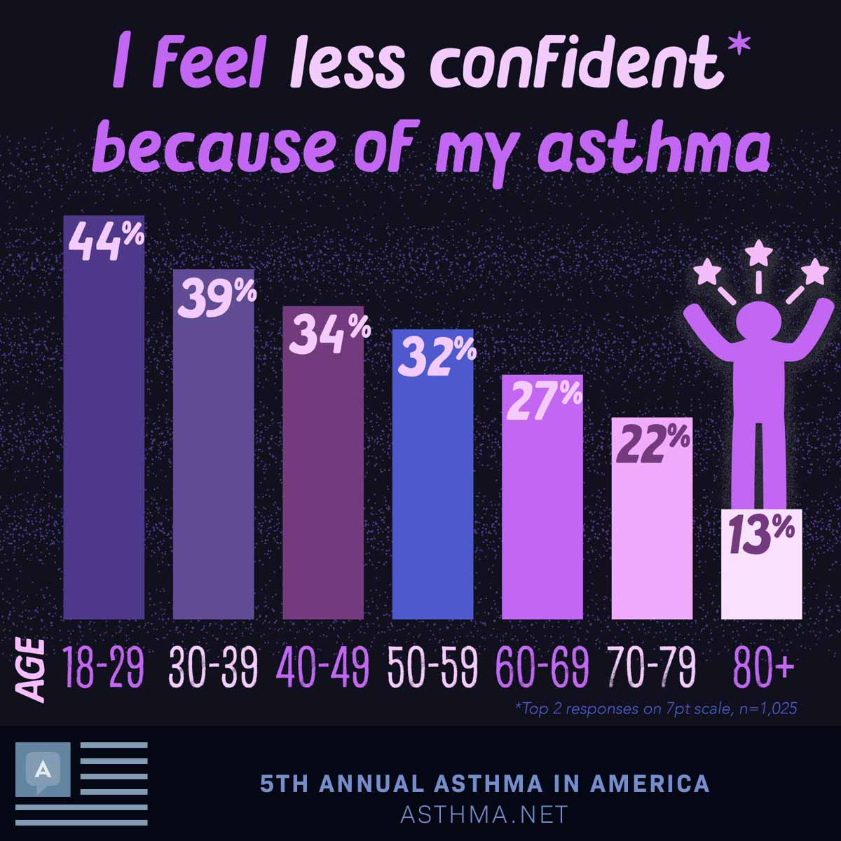I feel less confident because of my asthma: Ages18-29: 44%30-39: 39%40-49: 34%50-59: 32%60-69: 27%70-79: 22%80+: 13%