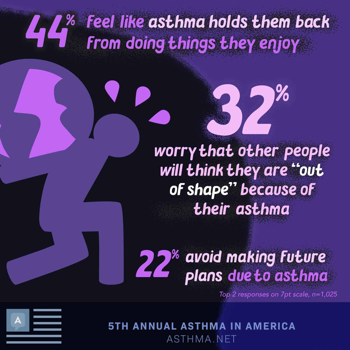 "44% feel like asthma holds them back from doing things they enjoy. 32% worry that other people will think they are ""out of shape"" because of their asthma. 22% avoid making future plans due to asthma"